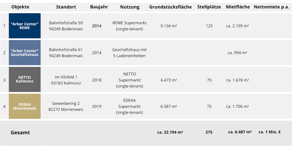 Immobilien BaKoMo Portfolio - Fonds & Vermögen Verwaltungs GmbH