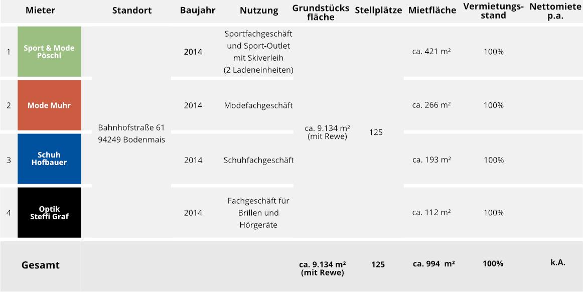Key Facts Geschäftshaus Arber Center Bodenmais • Fonds & Vermögen Verwaltungs GmbH