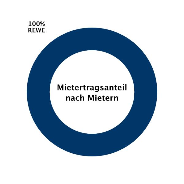 Immobilie Neufahrn Fachmarktzentrum Mietertragsanteil Mieter – Fonds & Vermögen Verwaltung