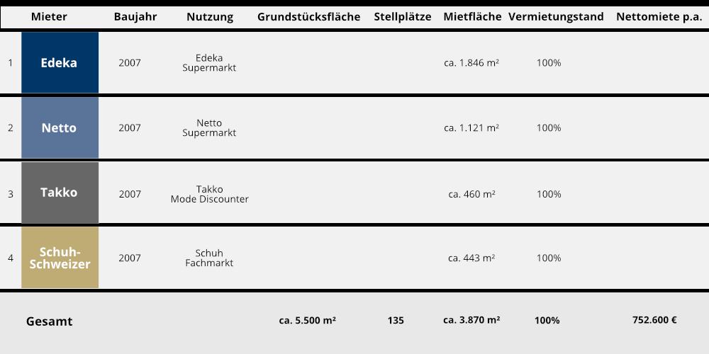 Key Facts Immobilien Fachmarktzentrum Neufahrn - FV Immobilienbeteiligungs 3 KG • Fonds & Vermögen Verwaltungs GmbH