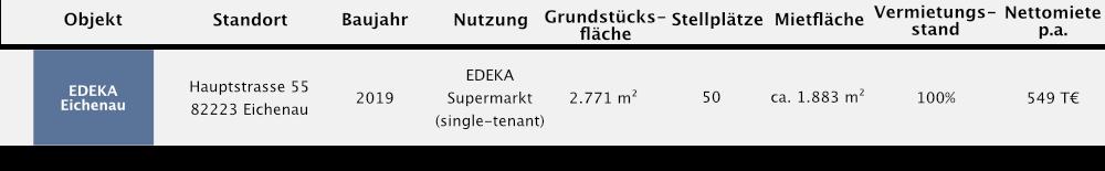 Immobilien EDEKA Eichenau - Fonds & Vermögen Verwaltungs GmbH